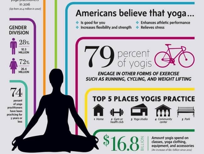 Hur många gör yoga idag? - En ny amerikansk undersökningar visar att yogautövarna ökat enormt de senaste 4 åren.